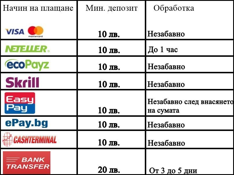 Методи на депозит в ефбет