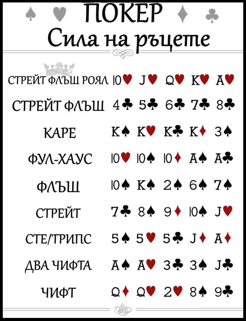Покер - сила на ръцете