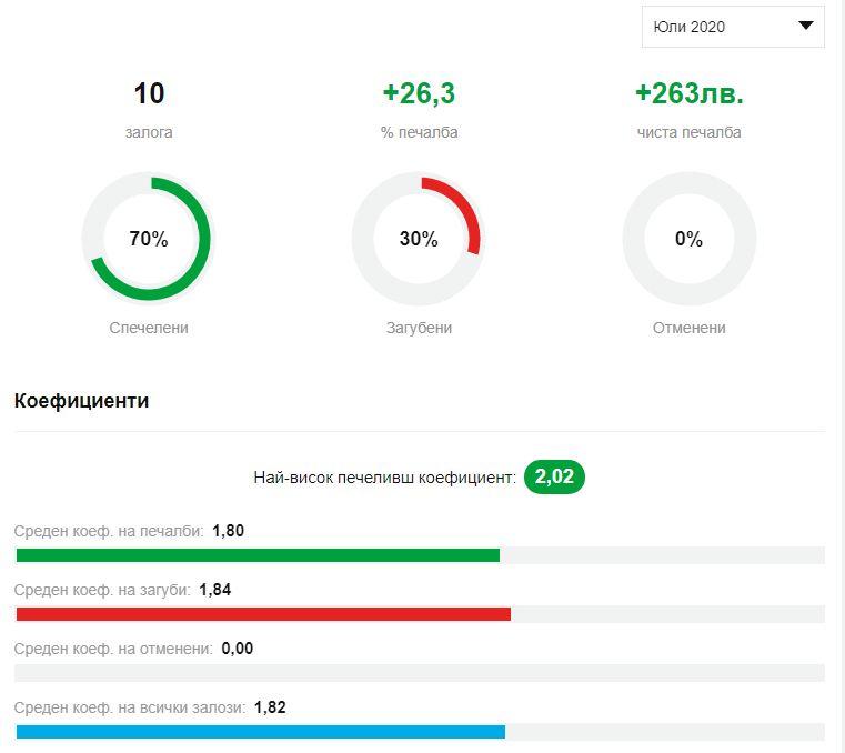 Стефан Ралчев статистика
