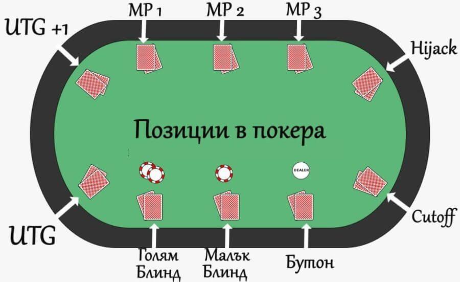 Позиции в покера